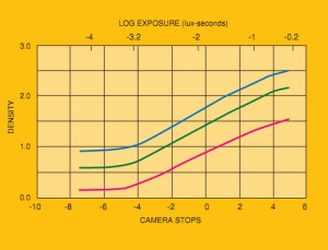 The Log exposure curve of Kodak 5218 neg